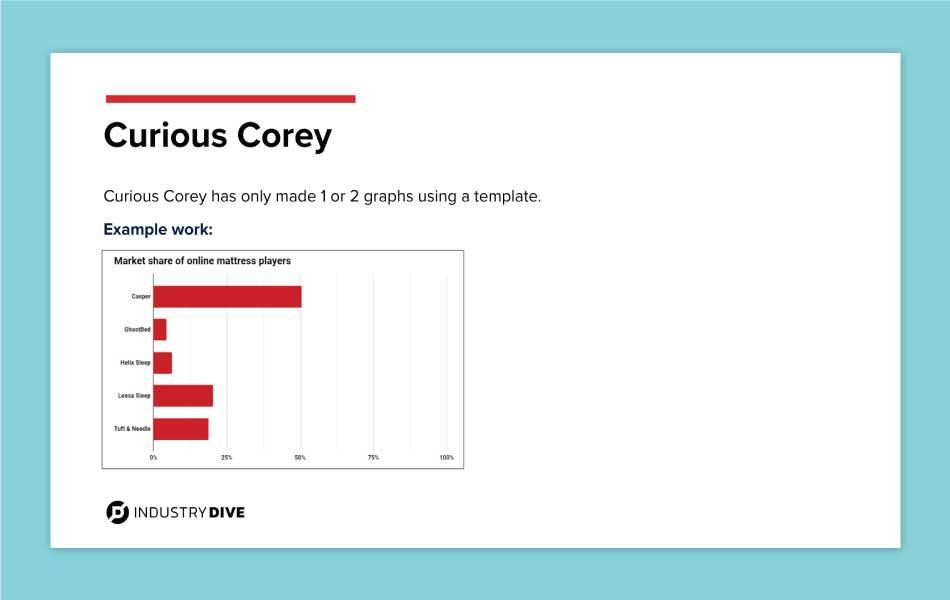 Curious Corey graphs